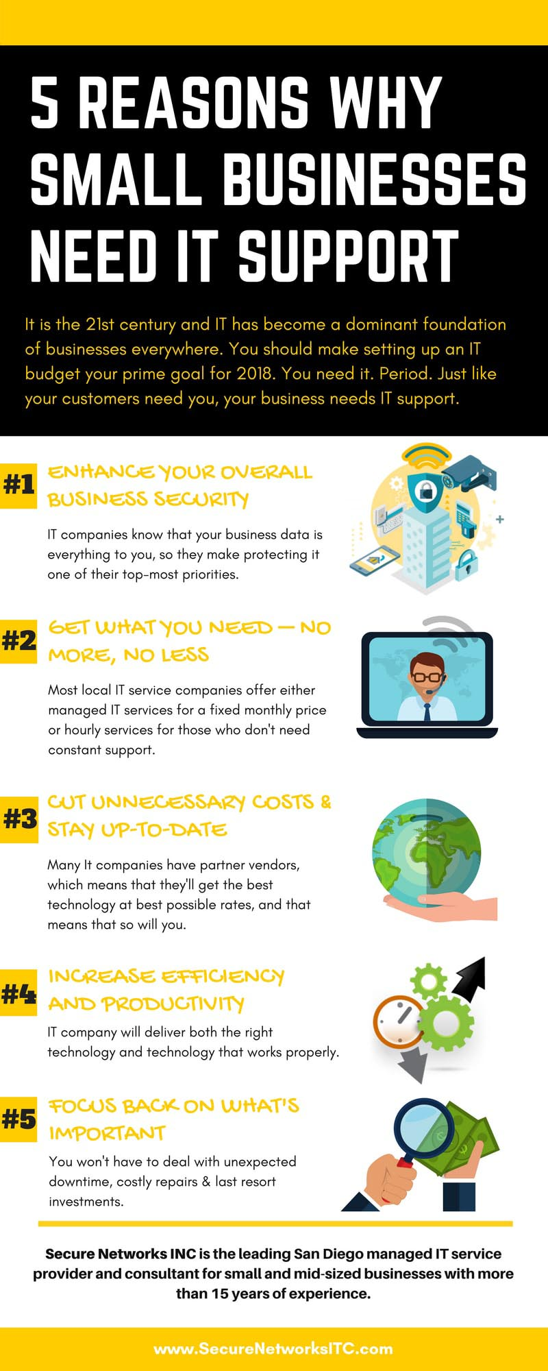 5 REASONS WHY SMALL BUSINESSES NEED IT SUPPORT - Infograpic - Secure Networks INC