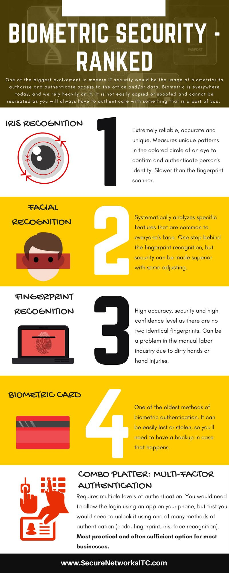 Biometric Security - Ranked - Secure Networks INC Infographic