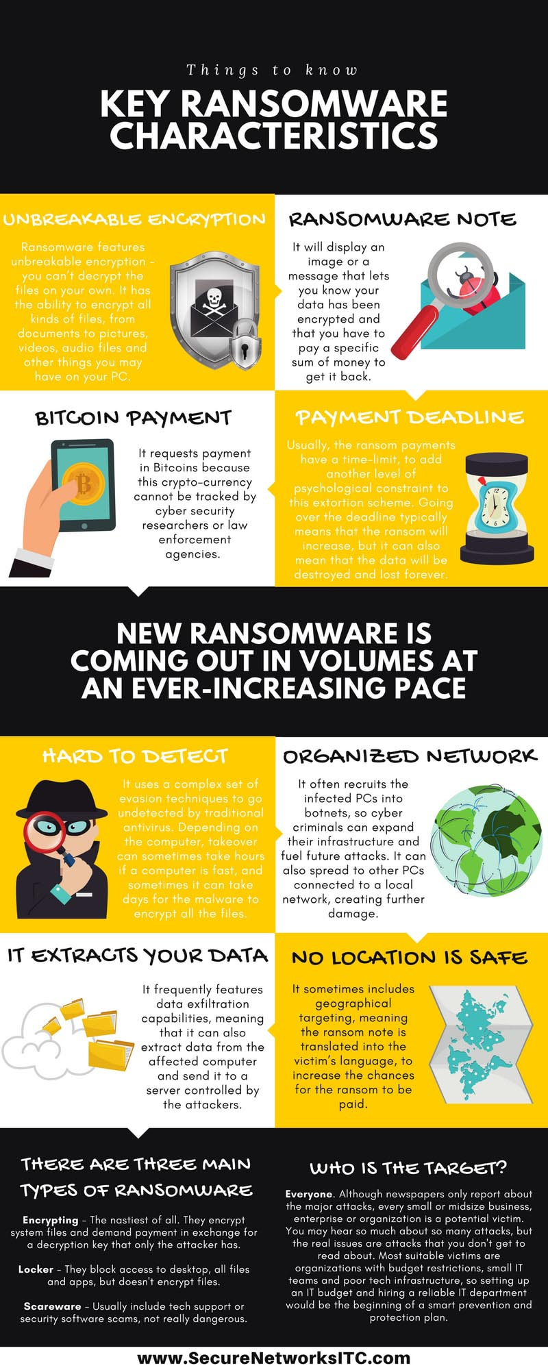 Key Characteristics of Ransomware -  Infographic