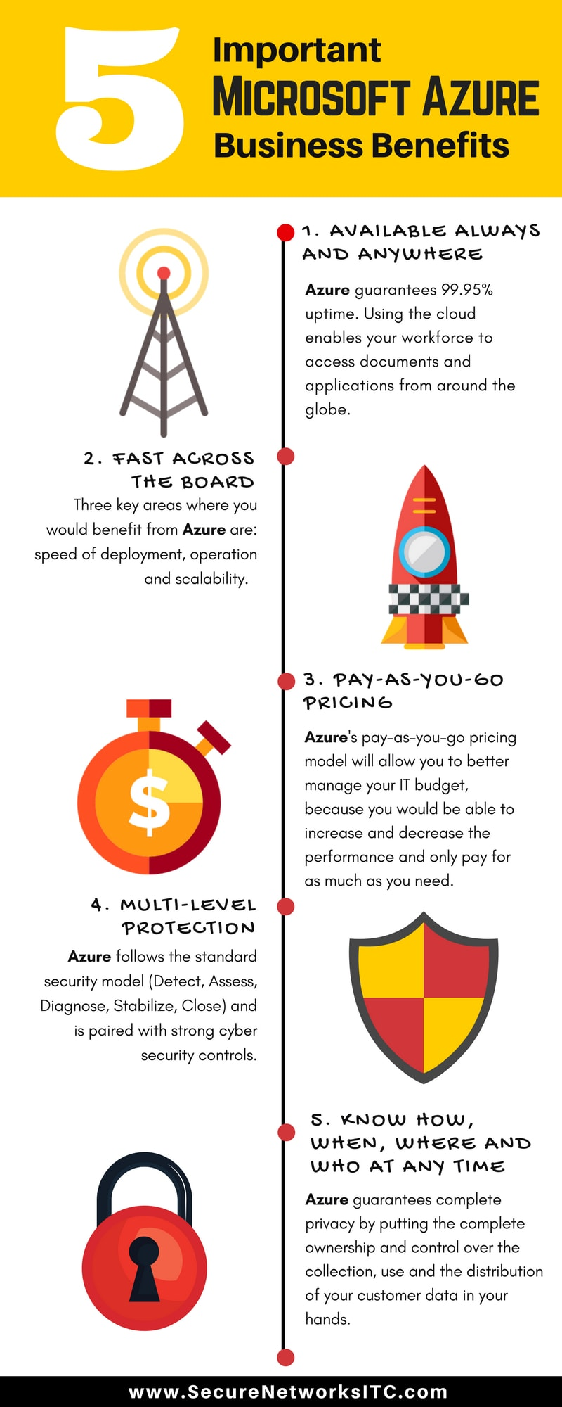San Diego Azure Business Benefits - Infographic