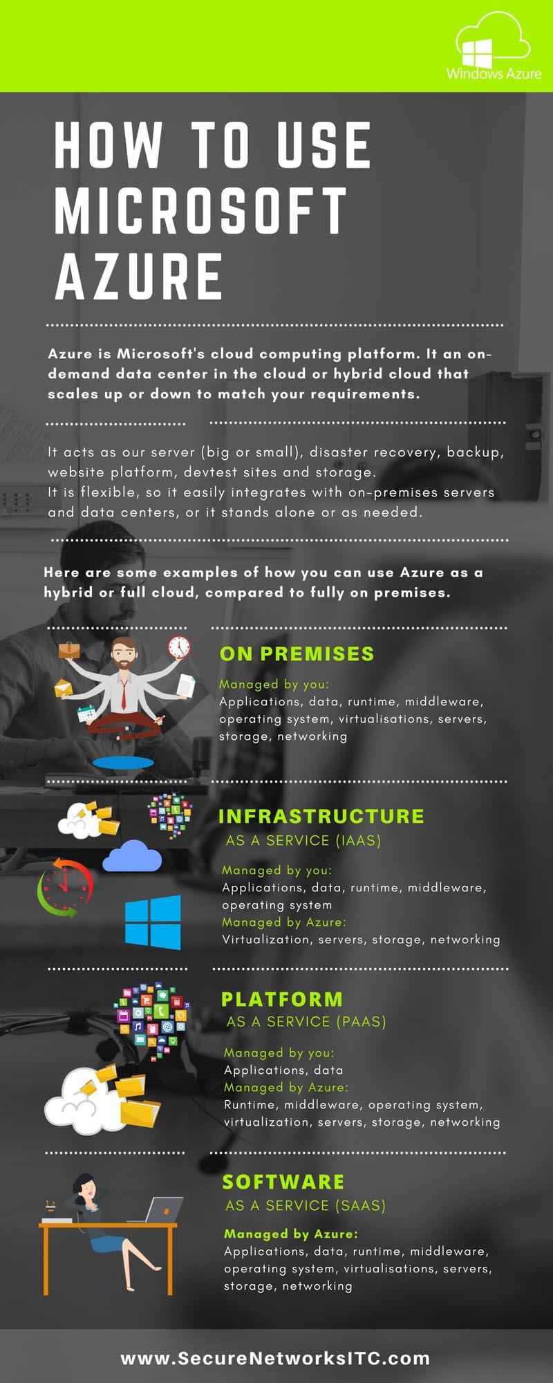 San Diego Microsoft Azure - Infographic
