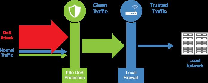 Preventing DDoS Attack