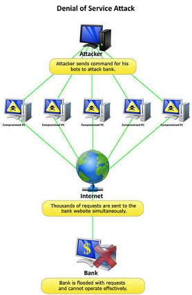distributed denial-of-service (DDoS) attacks