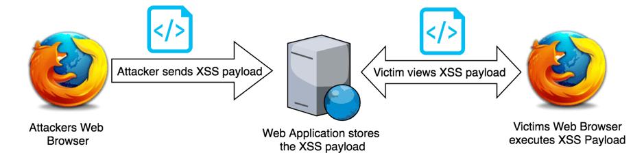 Stored XSS